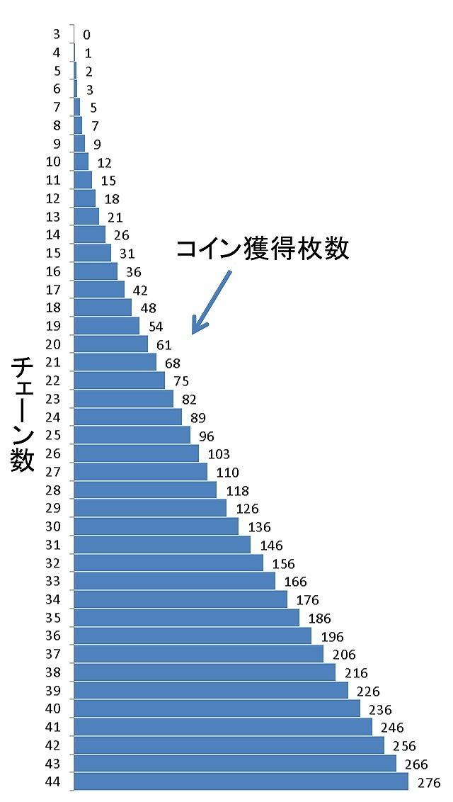 マーベルツムツム コイン獲得数とチェーン数.jpg